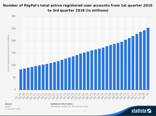 Paypal User Active