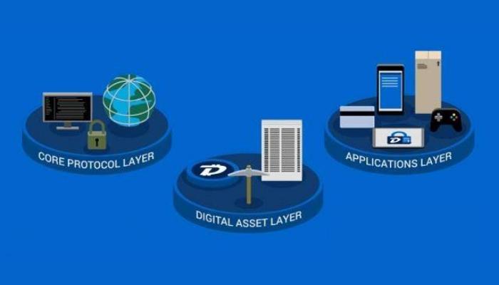 Nền tảng DigiByte được cấu tạo từ 3 lớp chuyên biệt