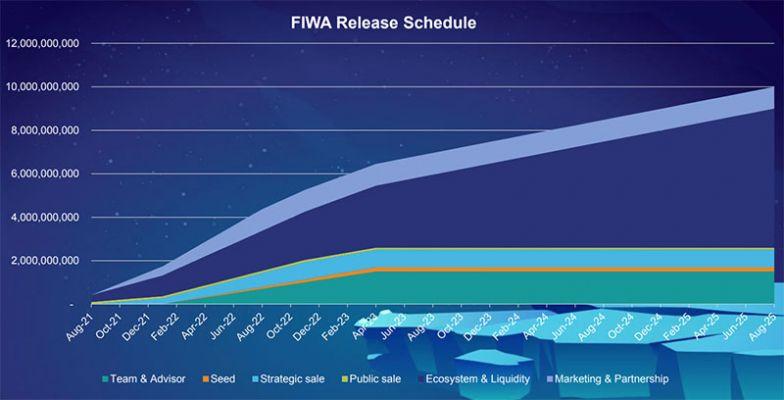 Lộ trình mở khóa FIWA token
