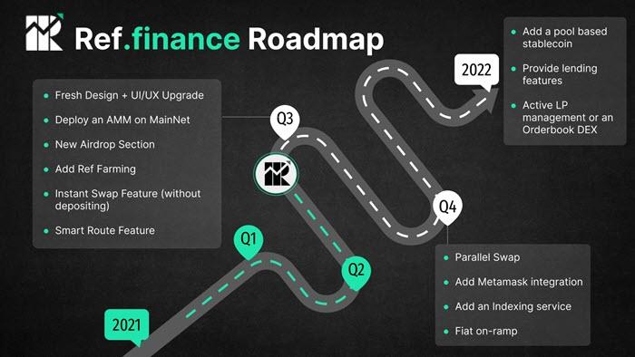 Lộ trình phát triển của dự án Ref Finance