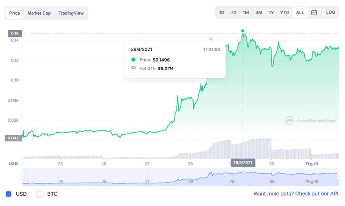 Biểu đồ giá DBZ trên Coinmarketcap. Ảnh được chụp vào ngày 1/10/2021