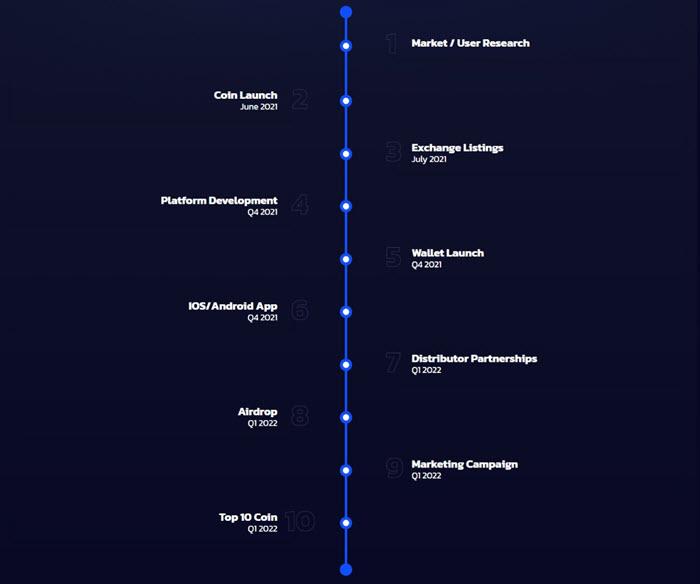 Lộ trình phát triển dự án